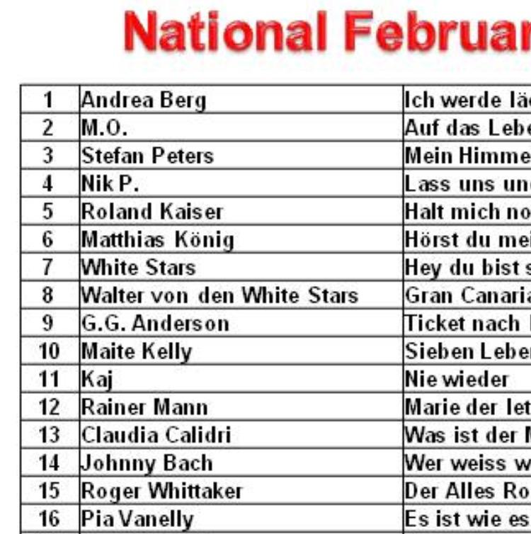 nationale Charts März